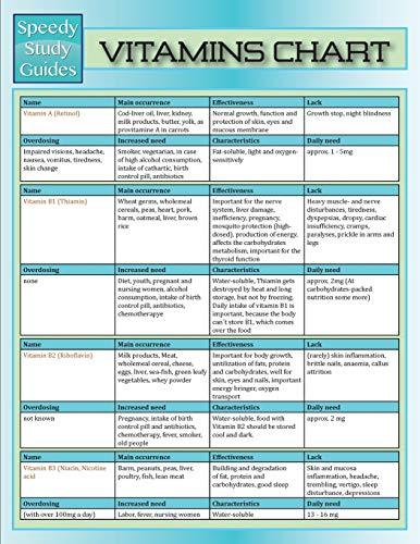 9781680321906: Vitamins Chart (Speedy Study Guide)