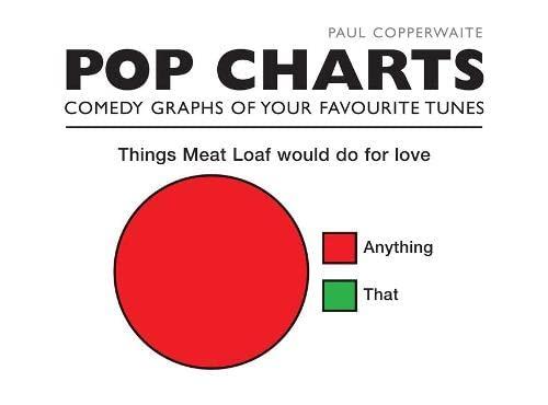 9781844036646: Pop Charts