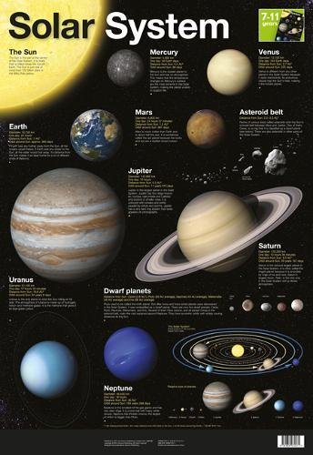 Solar System Wall Chart: Planetary Visions Ltd