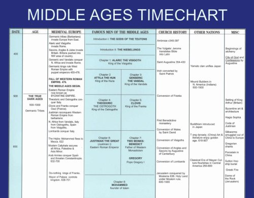 Timeline to Famous Men of the Middle Ages: Dofflemyer, Trina