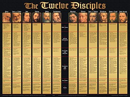 9781890947927: The Twelve Disciples Wall Chart-Lam