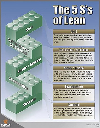 5S´s of Lean: 5S Poster: Collin McLoughlin