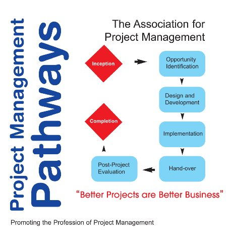 Project Management Pathways: Association for Project