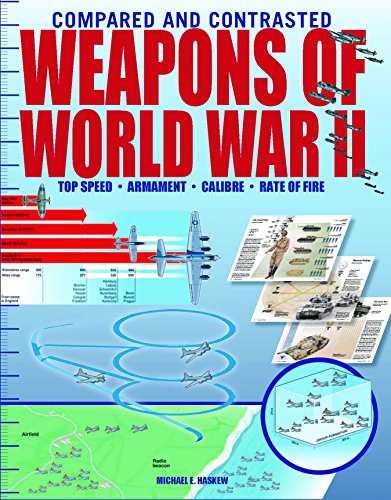 9781908696694: Weapons of World War II (Compared and Contrasted)