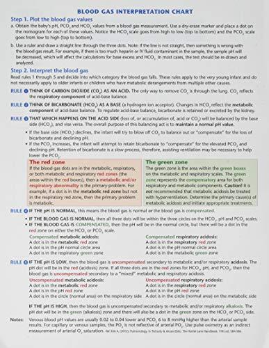9781937967062: S.T.A.B.L.E. Program: Blood Gas Interpretation Chart