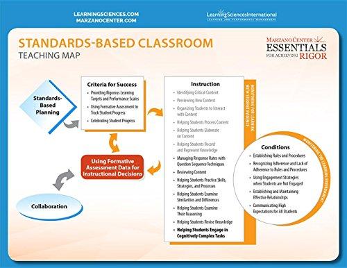 Marzano Learning Map