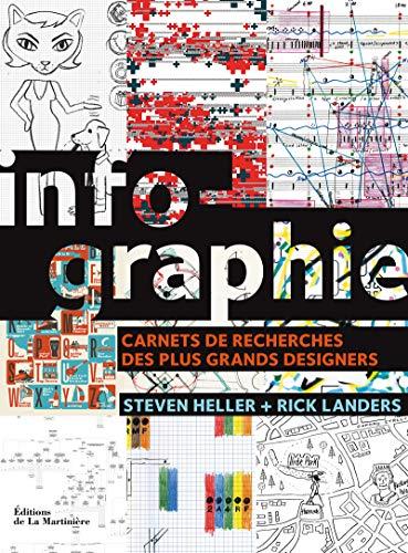 Infographie : Carnets de recherches des plus grands designers: Rick Landers