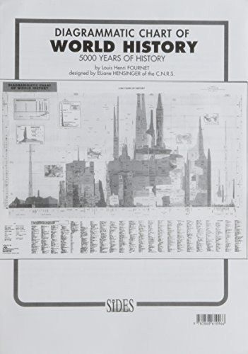 9782868610966: Diagrammatic Chart of World History - 5000 Years of History