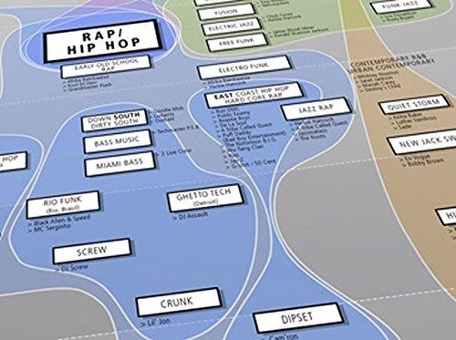9783037550786: Schaubild Popmusik: Orientierungsposter zu modernen Musikstilrichtungen (Livre en allemand)