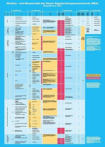 Plakat zum Struktur- und Messmodell des Neuen