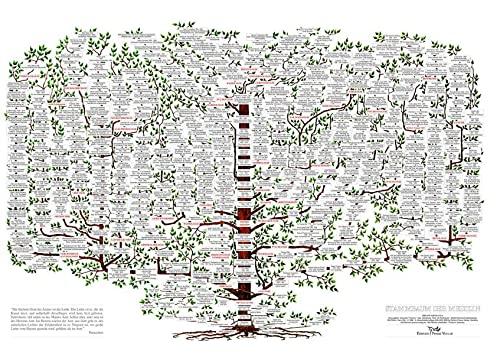 Stammbaum der Medizin. Poster