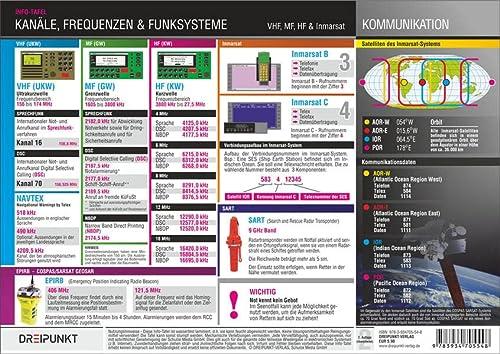 Kanäle, Frequenzen und Funksysteme: VHF, MF, HF: Michael Schulze