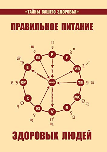 Proper Nutrition of Healthy People. Riddle of: Petrenko, V.; Deryugin,