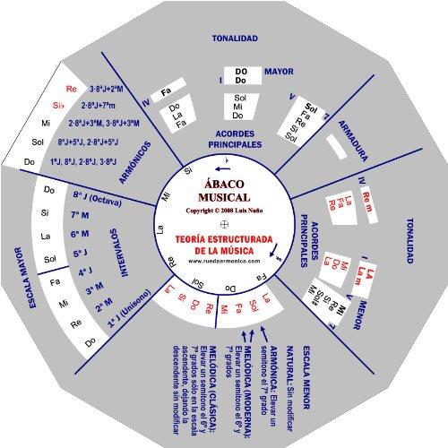 9788461283644: ÁBACO MUSICAL - Teoría Estructurada de la Música