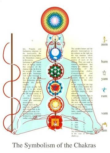 9789079887484: Symbolism of the Chakras