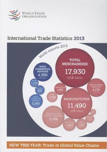 International Trade Statistics 2013 2013 (Paperback): World Trade Organization
