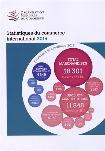 Statistiques Du Commerce International 2014: World Tourism Organization