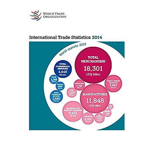 9789287039705: Estadisticas del Comercio Internacional 2014